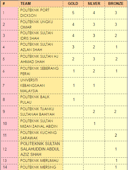 Overall ranking